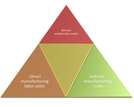 Classification of Manufacturing Costs style diagram