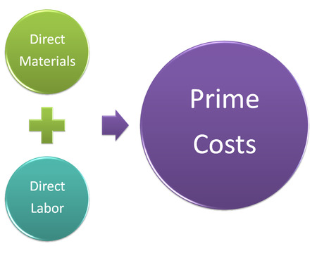 Prime Costs style diagram Stock Photo