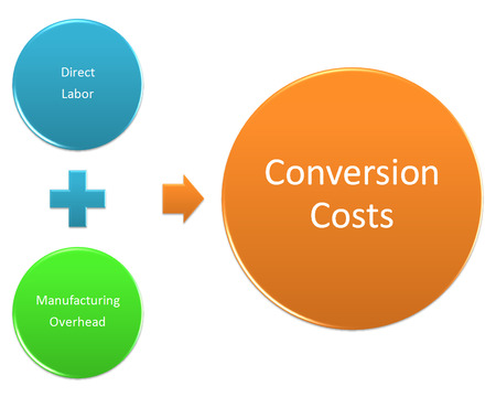 Conversion Costs style diagram