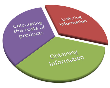 Three features of cost accounting and cost management style diagram photo