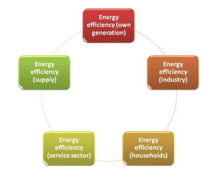 Energy efficiency in the CDM style diagram  photo