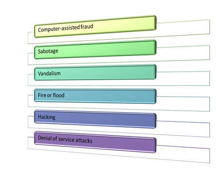 Why Information Security is needed style diagram photo