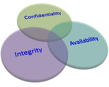 Objectives of Information Security style diagram