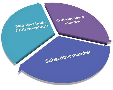 iso: ISO Membership style diagram Stock Photo