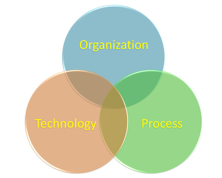 Business Process Engineering style photo
