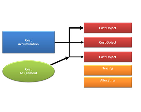 terminology: Cost and Cost Terminology diagram Stock Photo
