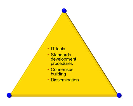 tri-angleo of it tool diagram photo