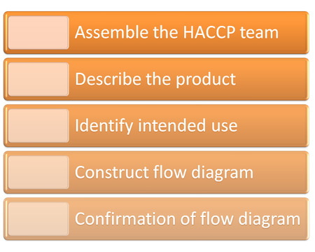 preliminary: the picture is show the 5 Preliminary steps  HACCP Stock Photo
