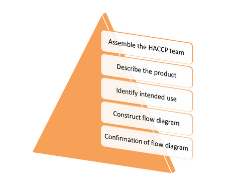 preliminary: the picture is show the 5 Preliminary steps: HACCP style 29