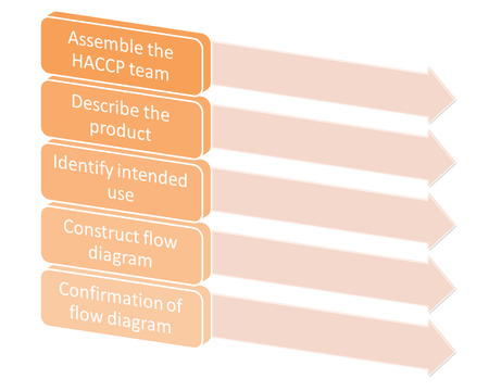 describe: the picture is show the 5 Preliminary steps  HACCP Stock Photo