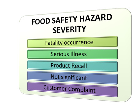 severity: the picture is show of food safety hazard severity style 1 Stock Photo