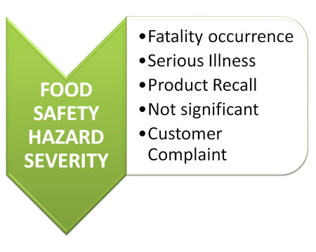severity: the picture is show of food safety hazard severity style  Stock Photo
