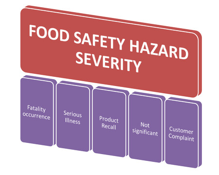 severity: the picture is show of food safety hazard severity style 14 Stock Photo