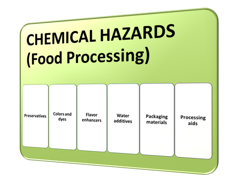 food additives: the sources of chemical hazards in a food processing style 5