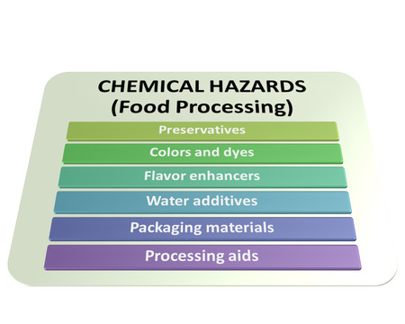 the sources of chemical hazards in a food processing style  Stock Photo