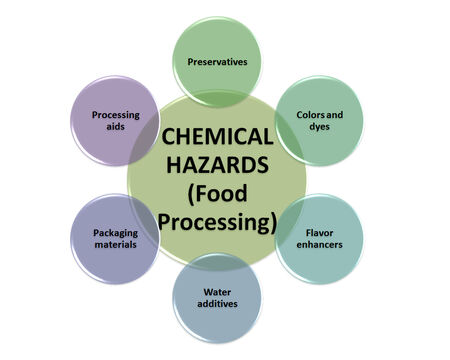 food additives: the sources of chemical hazards in a food processing style  Stock Photo
