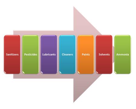ammonia: las fuentes de peligros qu�micos en un estilo de ambiente de la planta
