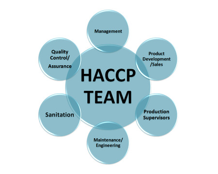 the picture is show the member of the HACCP team style  photo