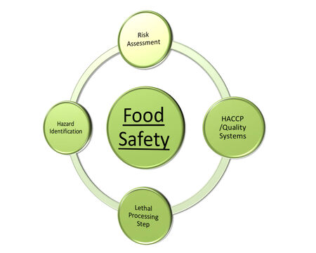 assessment system: the picture is show of Scientific Issues in Food Safety style