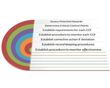 deviation: the picture is show Seven Steps of HACCP style  Stock Photo