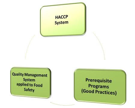 prerequisite: What is a Food Safety Management System  Stock Photo
