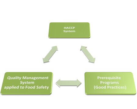prerequisite: What is a Food Safety Management System 19