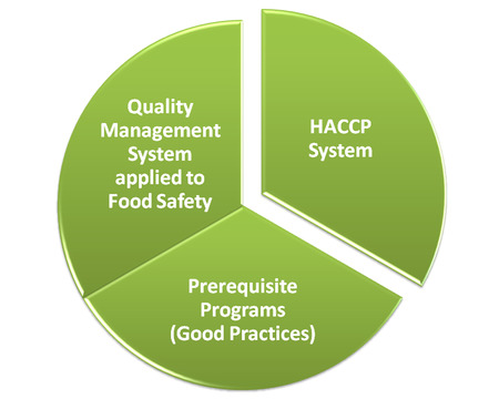 prerequisite: What is a Food Safety Management System 22