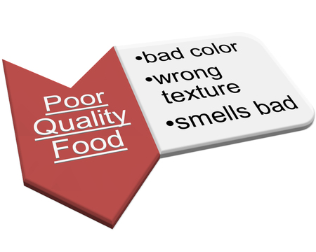 unacceptable: the pictureis show content of Unacceptable Foods style 15 Stock Photo