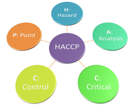 the picture show of organization of haccp style  Stock Photo