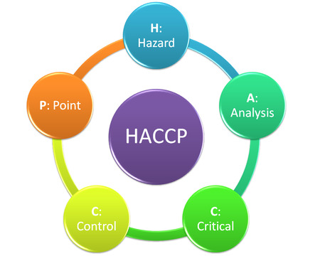 the picture show of organization of haccp style 4 Stock Photo