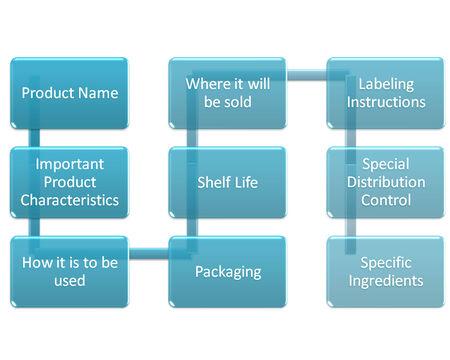 description:   Product Description   Stock Photo
