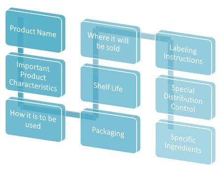 labelling:   Product Description   Stock Photo