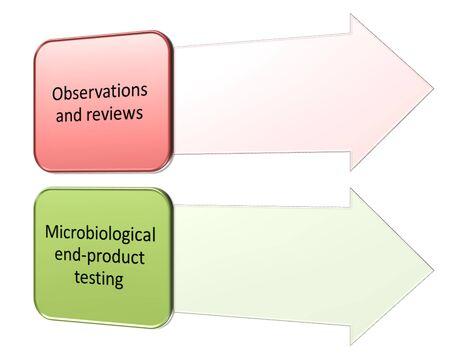 HACCP system verification Reklamní fotografie