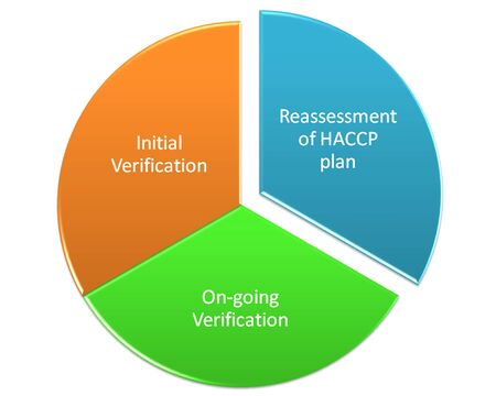 reassessment: the picture of Verification Methods style  Stock Photo