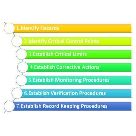 valid: the garph symbol explain of HACCP's Seven Principles Stock Photo