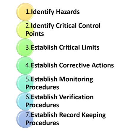 the garph symbol explain of HACCP's Seven Principles photo