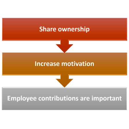the graph picture of Engage all food service employees Stock Photo