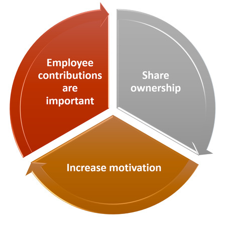 company ownership: the graph picture of Engage all food service employees Stock Photo