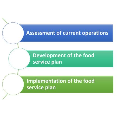 establish: Establish a Food Safety Team,Continued Team is responsible