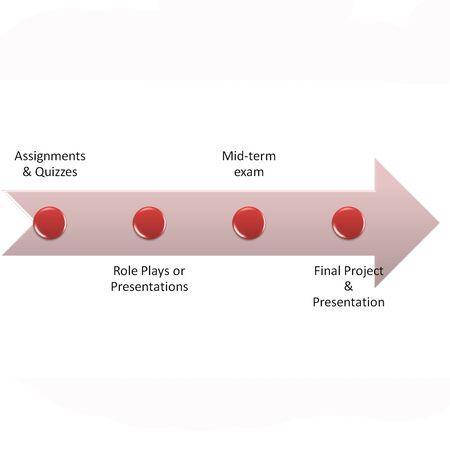 grading: gr�fico de dibujo o un diagrama de la pol�tica de calificaciones