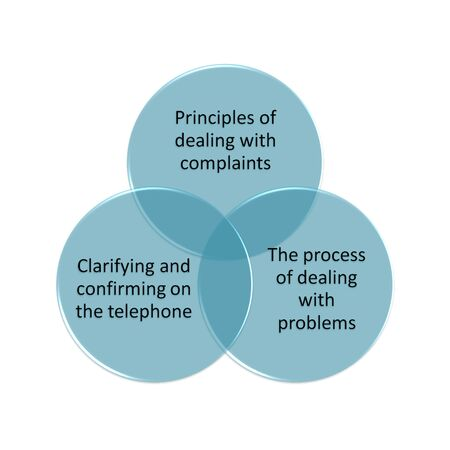 graph theory: the graph or diagram picture of  Learning Points of Dealing with Complaints