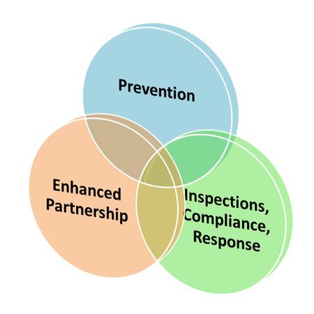 modernization: Integrating the four sides of the FSMA.
