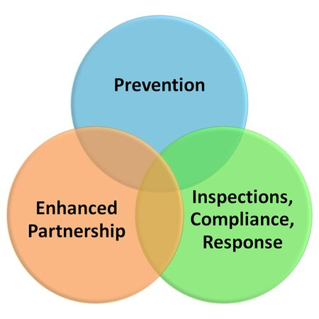 responding: Integrating the four sides of the FSMA.