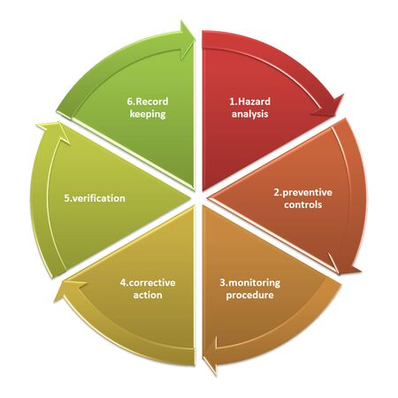 food safety: Planning guidelines on food safety.
