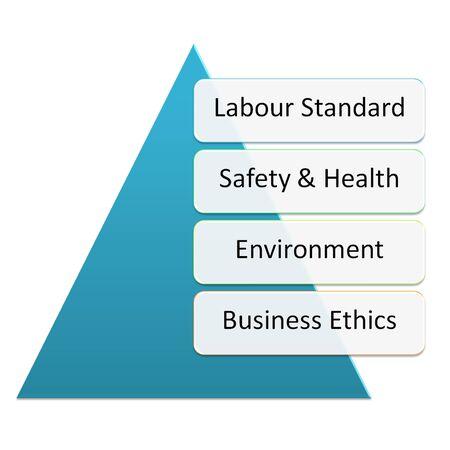 ethic: Sedex members ethical trade audit best practice