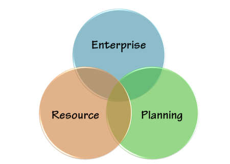enterprise resource planning: ERP is enterprise resource planning Stock Photo