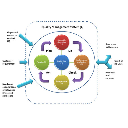 Revised quality management system model iso 9001:2015 and iso14001:2015