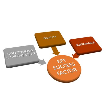key to success: key success fator concept include continous improvement , quality and sustainable