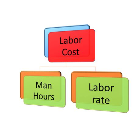 fixed rate: structure of labor cost include man hour and labor rate