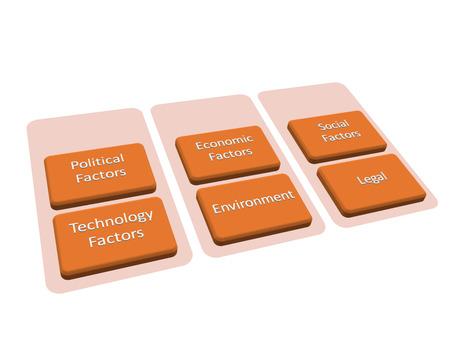 pestel: PESTEL is Politic Economic Social Technology Environment Legal